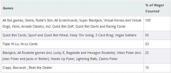 william-hill-vegas-game-contributions